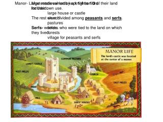 Manor- Large estate owned by a knight or lord. included: large house or castle church