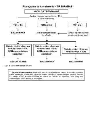 Fluxograma de Atendimento - TIREOPATIAS