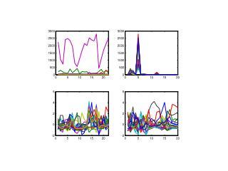>> [ ax,mx,stdx ]=auto(x); >> [ scores,loads,ssq,res,reslm,tsqlm,tsq ] =  pca (ax,1,0,5);