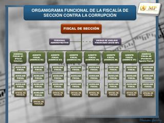 ORGANIGRAMA FUNCIONAL DE LA FISCALÍA DE SECCIÓN CONTRA LA CORRUPCIÓN