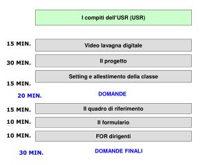 I compiti dell�USR (USR)