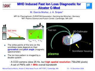 MHD Induced Fast Ion Loss Diagnostic for Alcator C-Mod