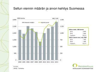 Sellun viennin määrän ja arvon kehitys Suomessa