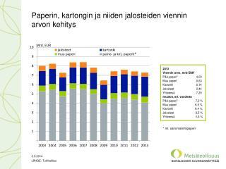 Paperin, kartongin ja niiden jalosteiden viennin arvon kehitys