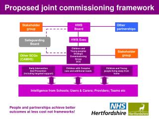 Proposed joint commissioning framework