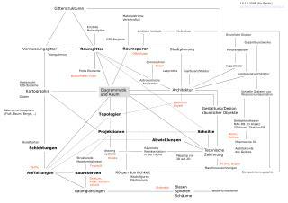 Diagrammatik  und Raum