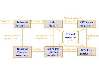 KIV Repre-sentation  (6)
