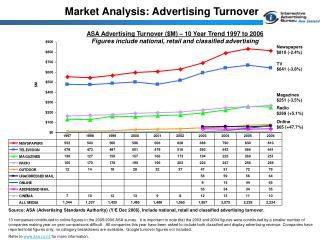 Market Analysis: Advertising Turnover