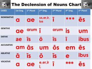 The Declension of Nouns Chart