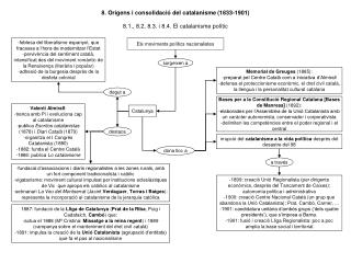 8. Orígens i consolidació del catalanisme (1833-1901)