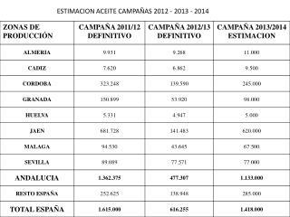 ESTIMACION ACEITE  CAMPAÑAS 2012 - 2013 - 2014