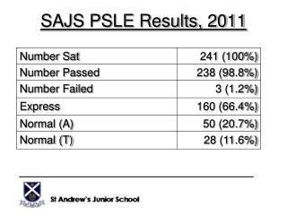 SAJS PSLE Results, 2011