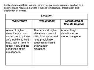 U1LG3 Climate Influences