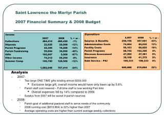 Saint Lawrence the Martyr Parish 2007 Financial Summary & 2008 Budget