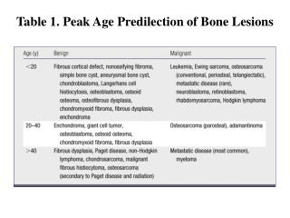 Table 1. Peak Age Predilection of Bone Lesions