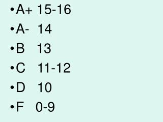 A+ 15-16 A-  14 B   13 C   11-12 D   10 F   0-9