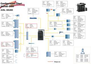 Configuration Chart  bizhub C550 ArtNo. A00J020