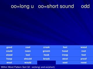 oo=long u   oo=short sound     odd