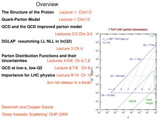 Overview The Structure of the Proton      Lecture 1- Chs1/2
