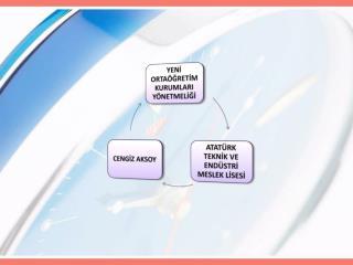 Ortaöğretim kurumlarının amaçları MADDE7- (1)Ortaöğretim kurumları;