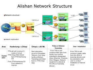 Alishan Network Structure