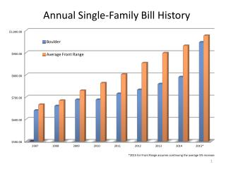 Annual Single-Family Bill History