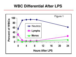 WBC Differential After LPS