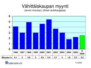 Vähittäiskaupan myynti (arvon muutos); (ilman autokauppaa)
