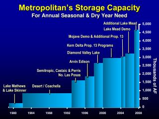 Metropolitan's Storage Capacity For Annual Seasonal & Dry Year Need