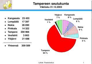 Tampereen seutukunta Väkiluku 31.12.2003