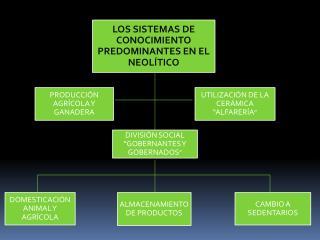 LOS SISTEMAS DE CONOCIMIENTO PREDOMINANTES EN EL NEOLÍTICO