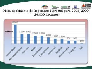 Meta de fomento de Reposição Florestal para 2008/2009 24.000 hectares