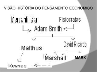Visão  História do Pensamento Econômico  Esquemática  das Escolas Econômicas