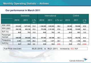 Monthly Operating Statistic  –  Airlines