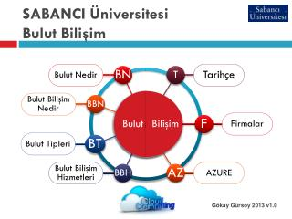 SABANCI Üniversitesi Bulut Bilişim