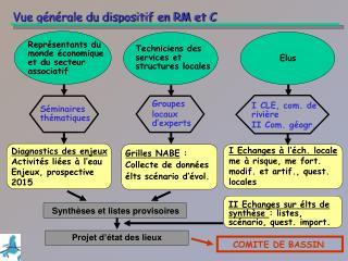 Vue générale du dispositif en RM et C