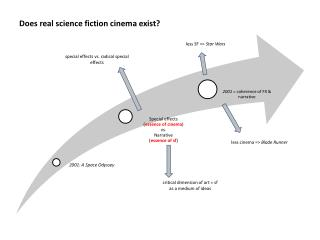 Does real science fiction cinema exist?