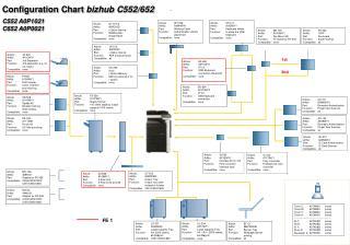 Configuration Chart  bizhub C552/652 C552 A0P1021  C652 A0P0021