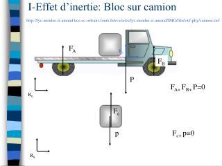 I-Effet d'inertie: Bloc sur camion
