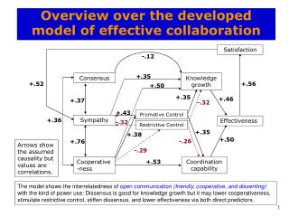 Overview over the developed model of effective collaboration