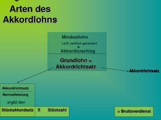 Arten des  Akkordlohns