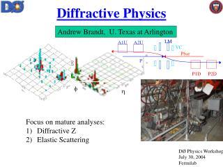 Diffractive Physics