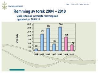 Rømming av torsk 2004 – 2010 Oppdretternes innmeldte rømmingstall      oppdatert pr. 20.09.10