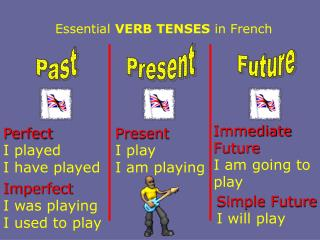 Essential  VERB TENSES  in French