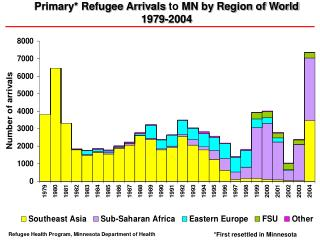 Primary* Refugee Arrivals  to  MN by Region of World  1979-2004