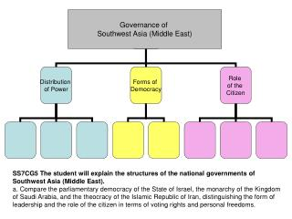 Governance of  Southwest Asia (Middle East)