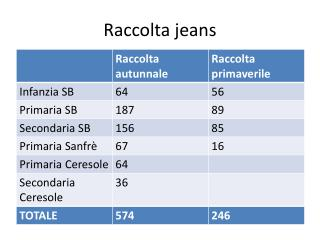 Raccolta jeans
