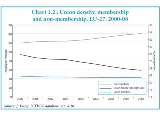 Desigualdad  y riesgo estimado de malestar social  OIT 2010- (Raymond Torres)