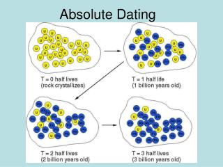Are absolute dating and radiometric dating the same