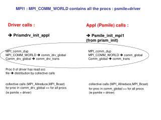 Appl (Psmile) calls :  Psmile_init_mpi1  (from prism_init)